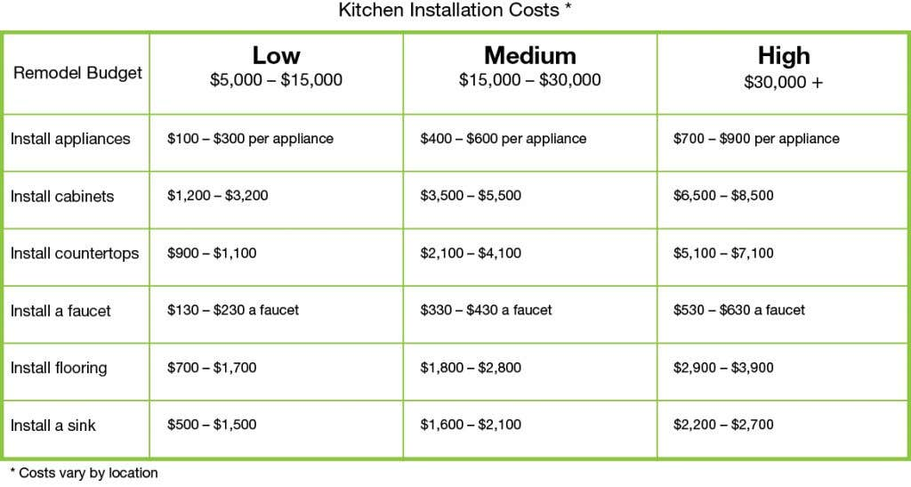 Chart that indicates the costs for installing new kitchen elements, including appliances, cabinets, countertops, faucets, flooring, and sinks