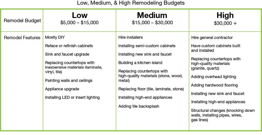 This chart outlines low, medium, and high kitchen remodeling budgets, and the remodeling features possible under each budget